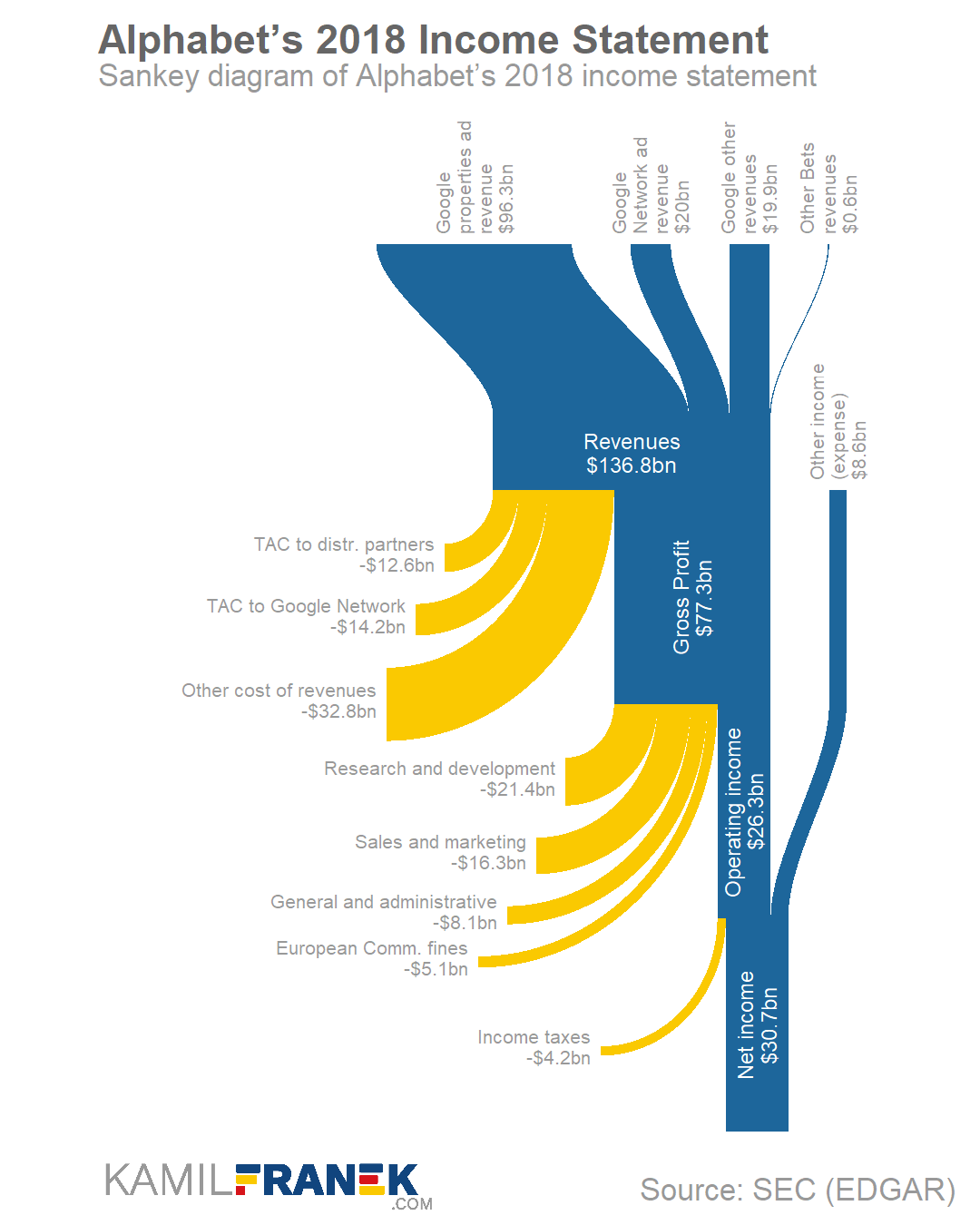 Example of detailed income statement Sankey diagram visualization