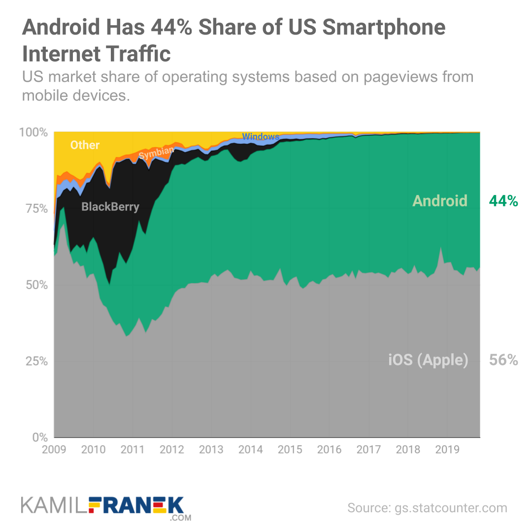 Chart showing Android's long term market share development in the US. Comparison with iOS