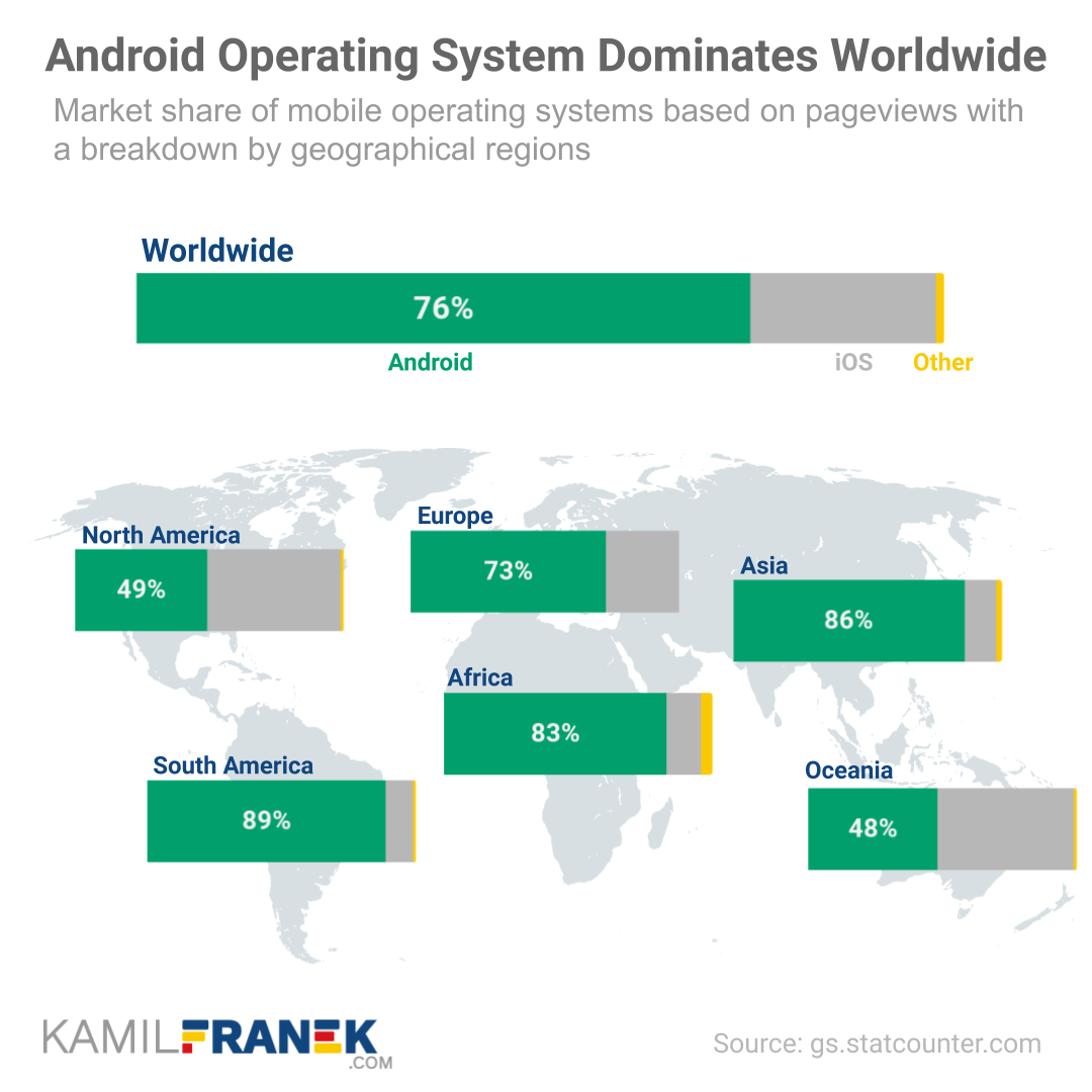 Visualization showing Android worldwide market share and also detail by geographical regions