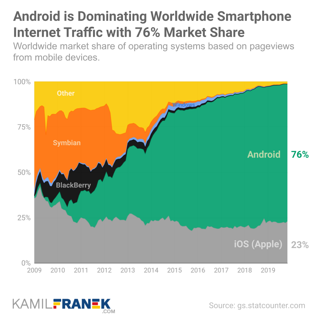Chart showing Android's worldwide market share longterm development in time. Comparison with iOS