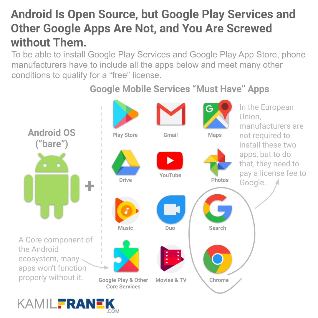 Visual showing difference between bare open-source Android and proprietary Android with Google Play installed