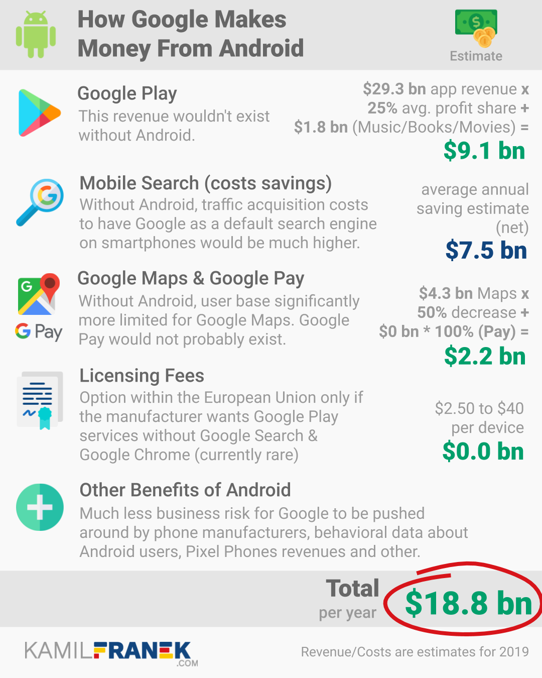 Infographic with break down of how Google makes money from Android with revenue estimate for its core business models