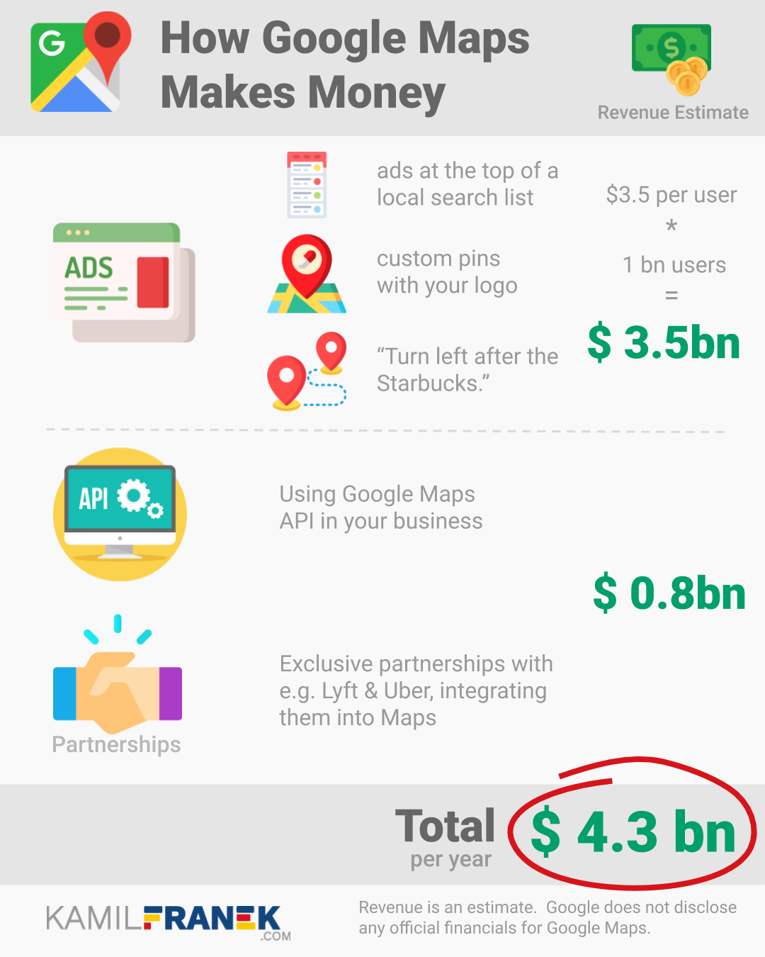 Infographics showing different ways how Google Maps makes money, with revenue estimate for each of them