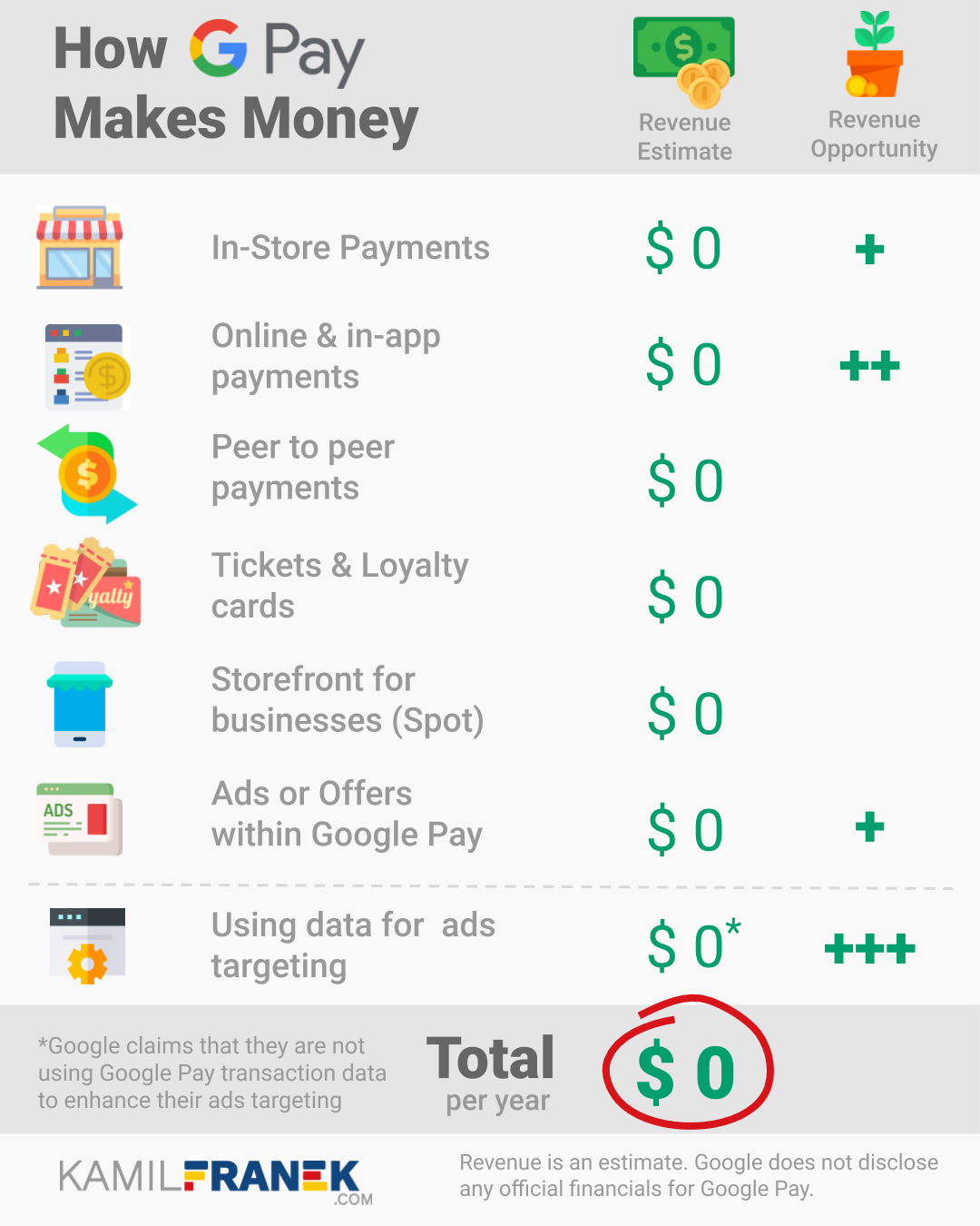 An infographic showing different ways how Google Pay might make money now and in the future