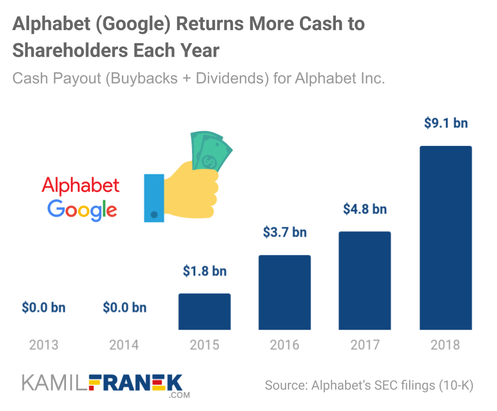 Chart of How Much Google/Alphabet Pays Out in Dividends and Buybacks to Shareholders Each Year