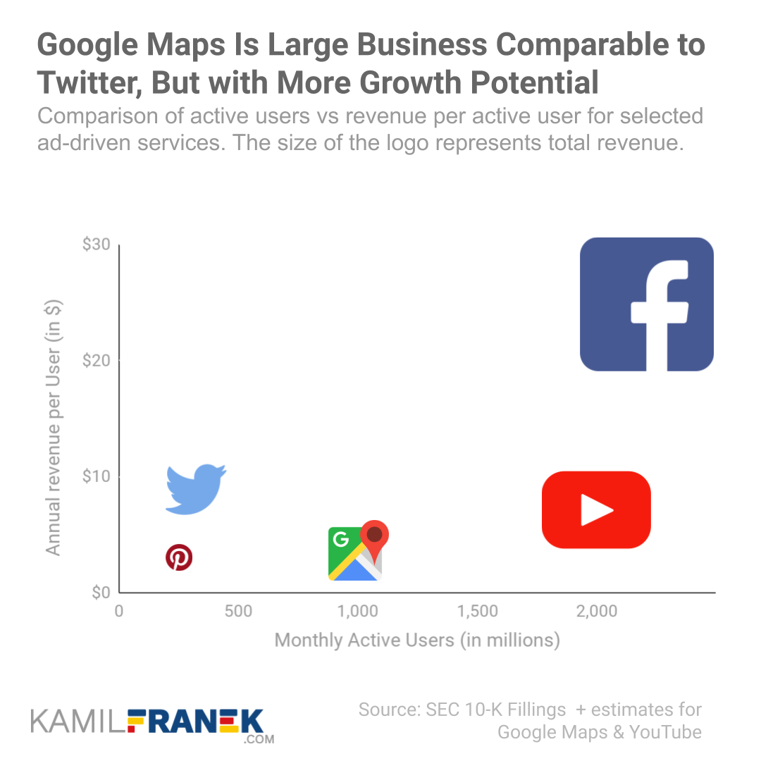 Buble chart comparing the relationship  between active users and revenue per active users for several businesses and Google Maps