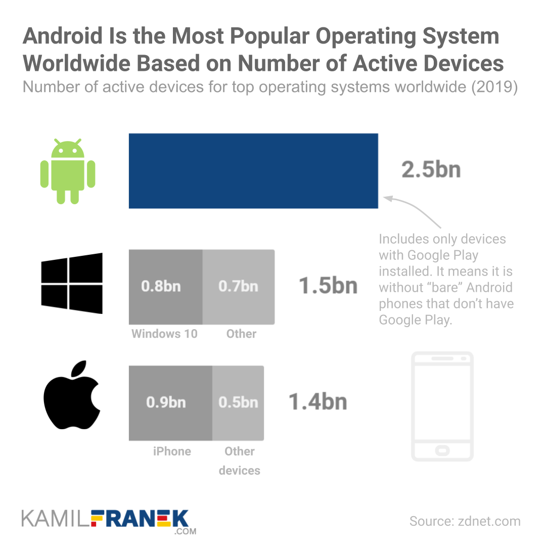 Chart showing number of active install device for Android vs Microsoft and Apple
