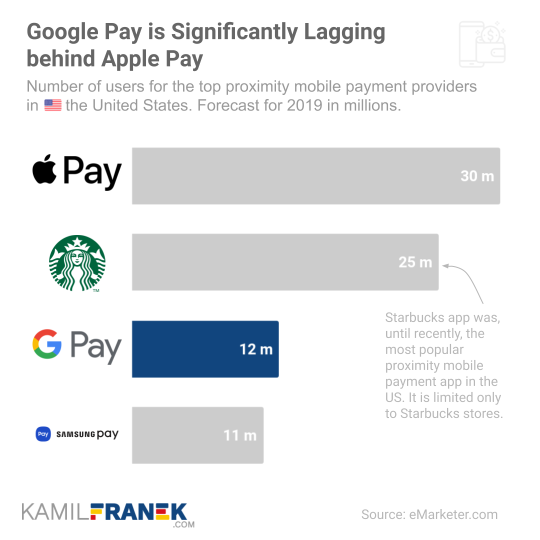 Chart showing number of Google Pay Users in the United States compared to other top competitor in in-store proximity payments