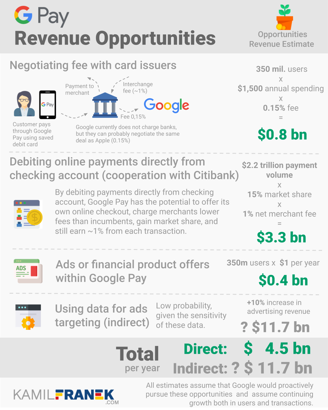 Infographic showing breakdown of the revenue potential of several Google Pay monetization opportunities