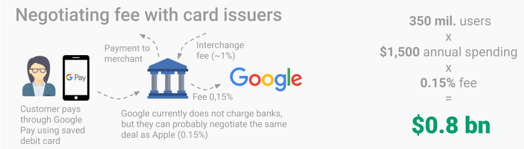 Mini visual of how much money can Google Pay earn if it negotiates fees with card issuers