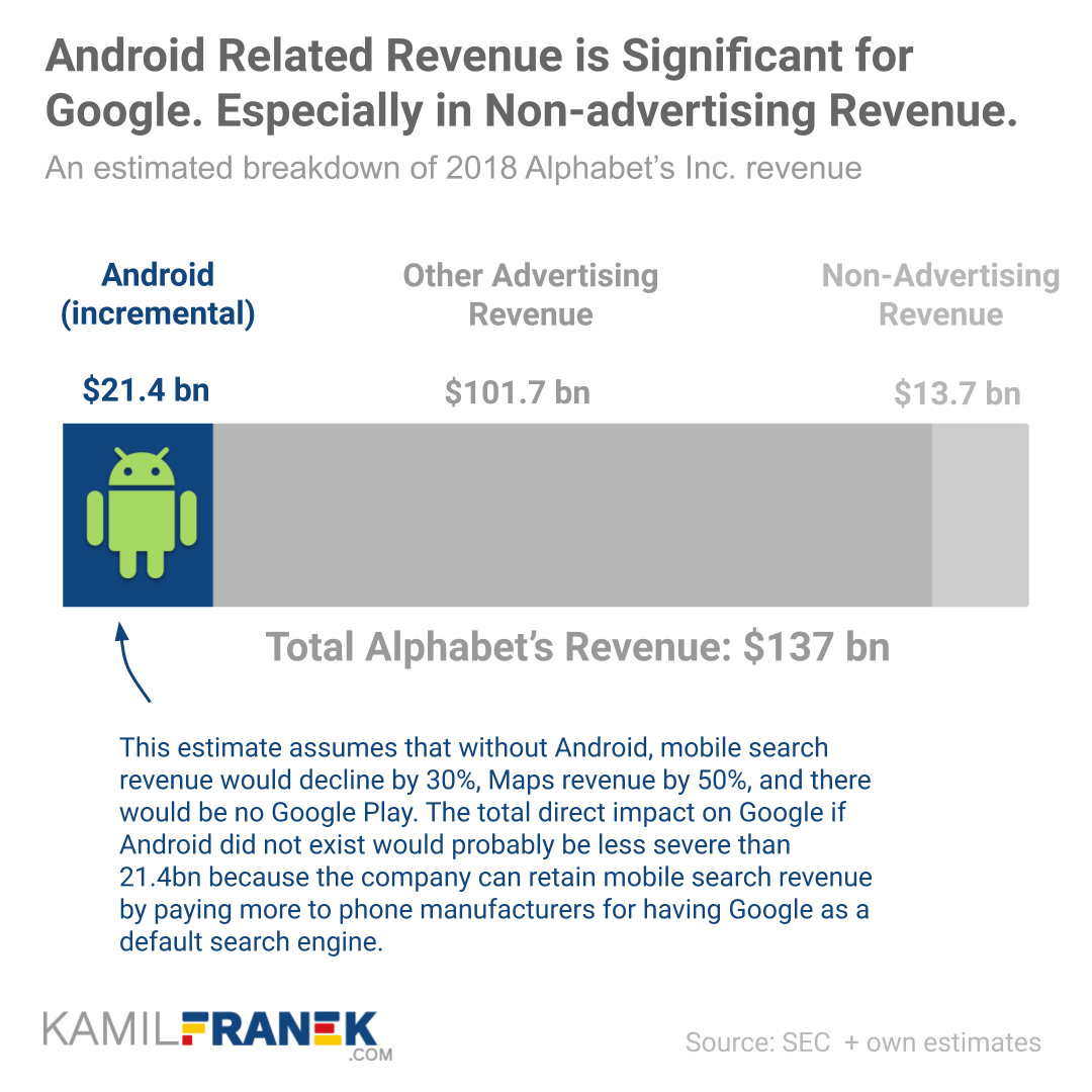 Chart showing the share of Android's revenue on total Alphabet's (Google's) revenue