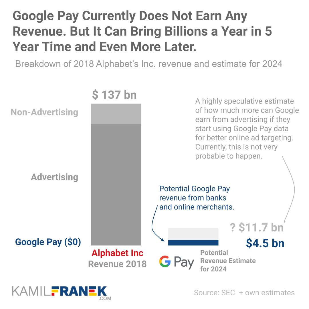 Chart comparing how Google Pay Revenue compares to total Alphabet's revenue