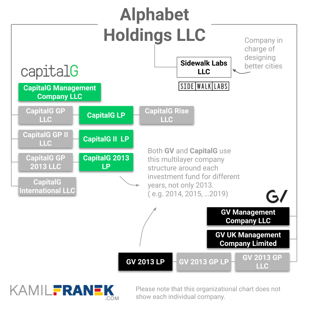 What Companies Google & Alphabet Own: Visuals & Full List