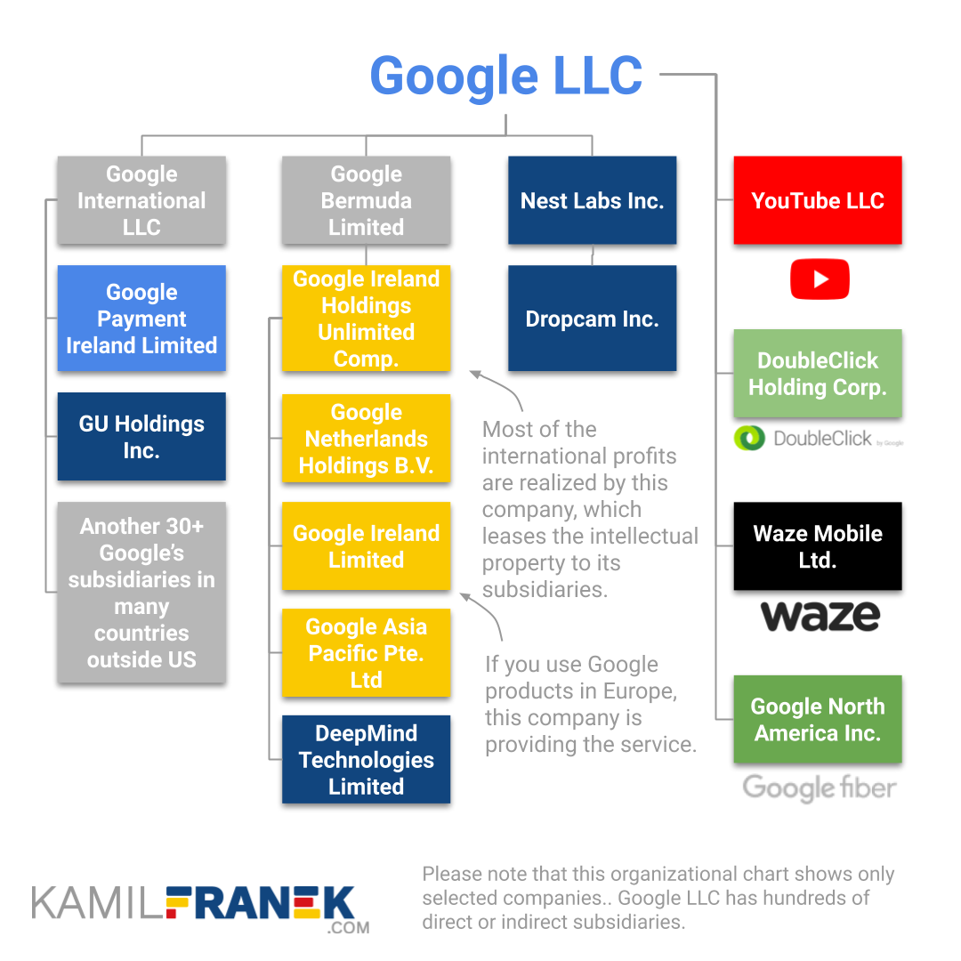 The visualized organizational structure of Google LLC's subsidiaries including its significant international holding companies
