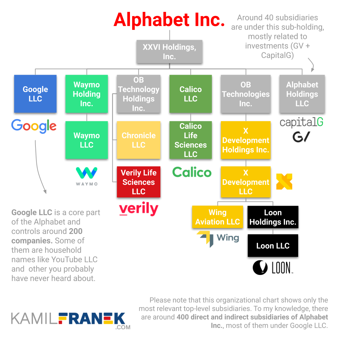 The organizational structure of Alphabet Inc subsidiaries including Google LLC, XXVI Holdings, Waymo and X Development