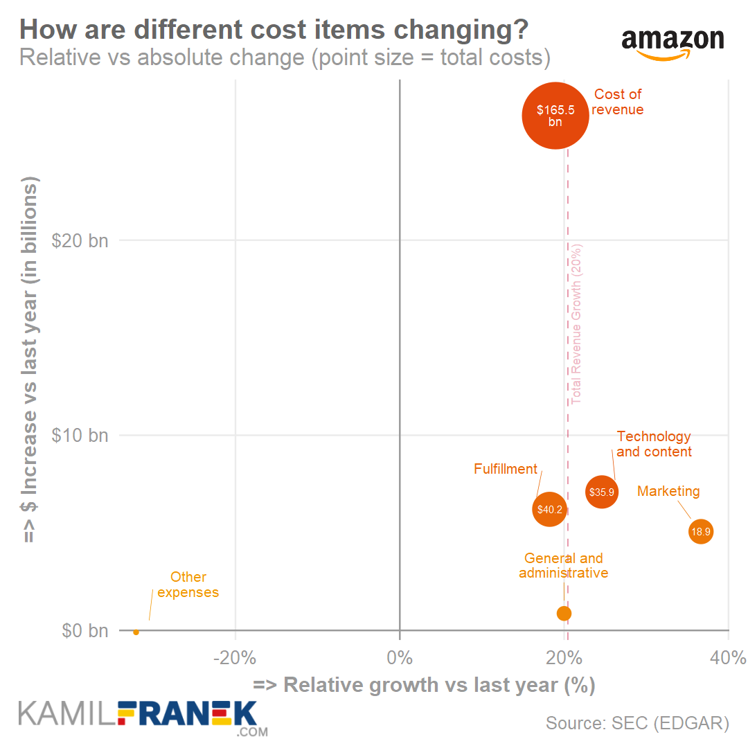Visualization of Amazon's costs and expenses changes in 2019 (scatter chart)