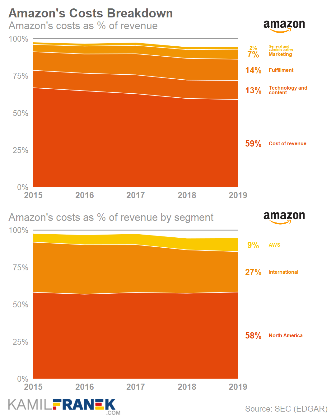 Chart of Amazon's costs and expenses as % of revenue (2015-2019)