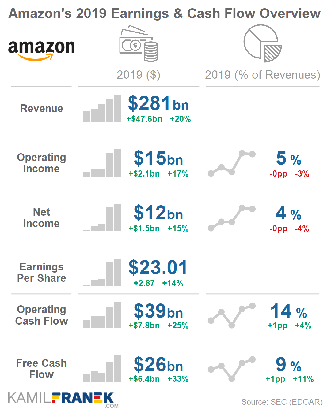 Overview of Amazon's key earnings and cash flow metrics 2019