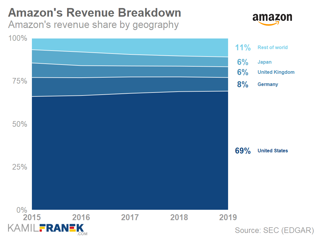 Chart of Amazon's geographical revenue breakdown as % of revenue 2019