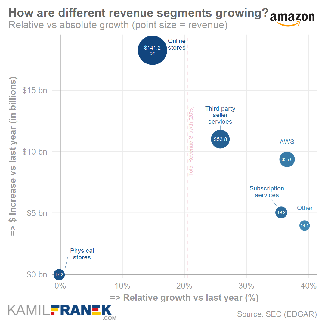 Visualization of Amazon revenue segment changes in 2019 (scatter chart)