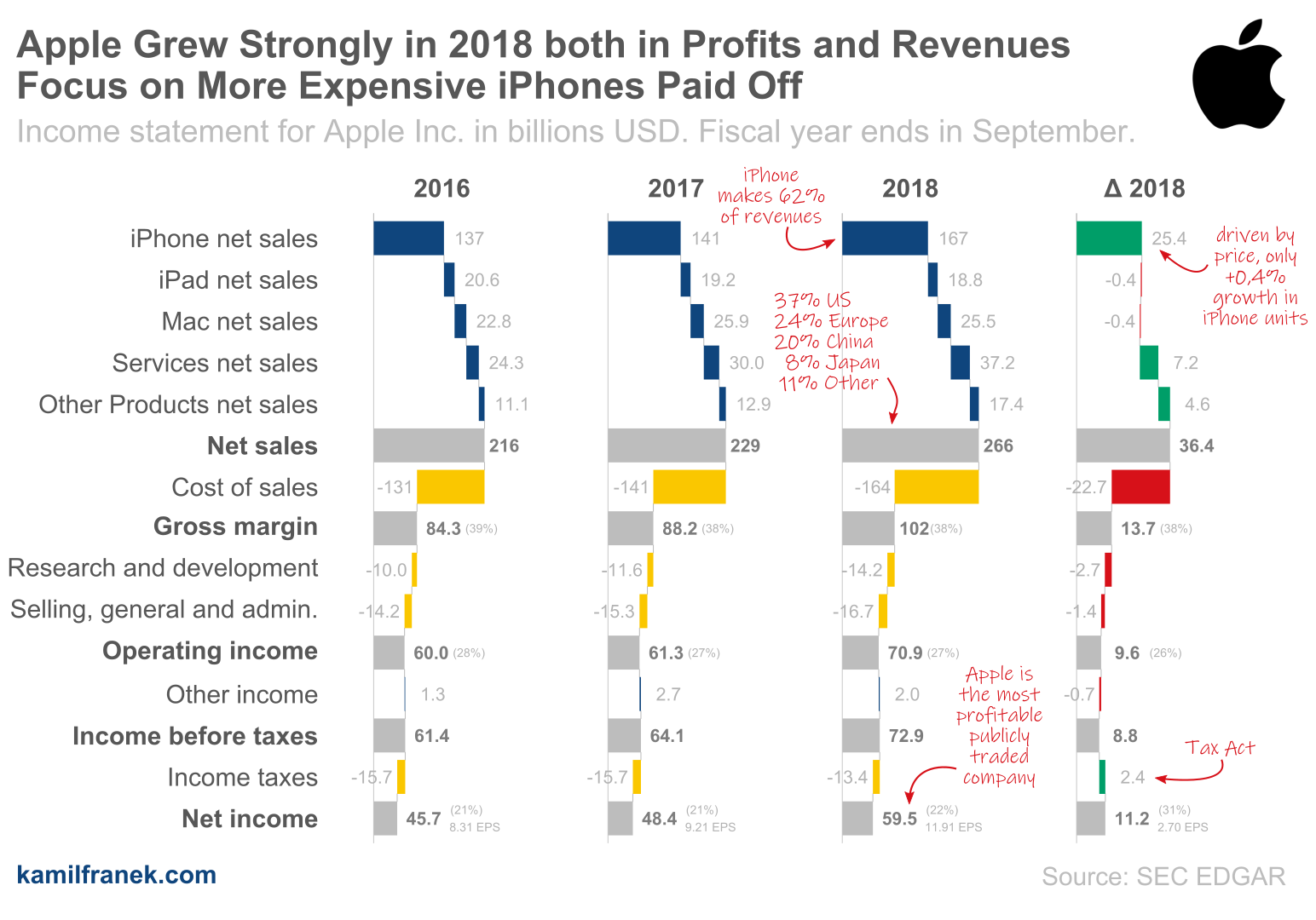 Income statement (P&L) visualization for Apple, Inc. (waterfall chart)