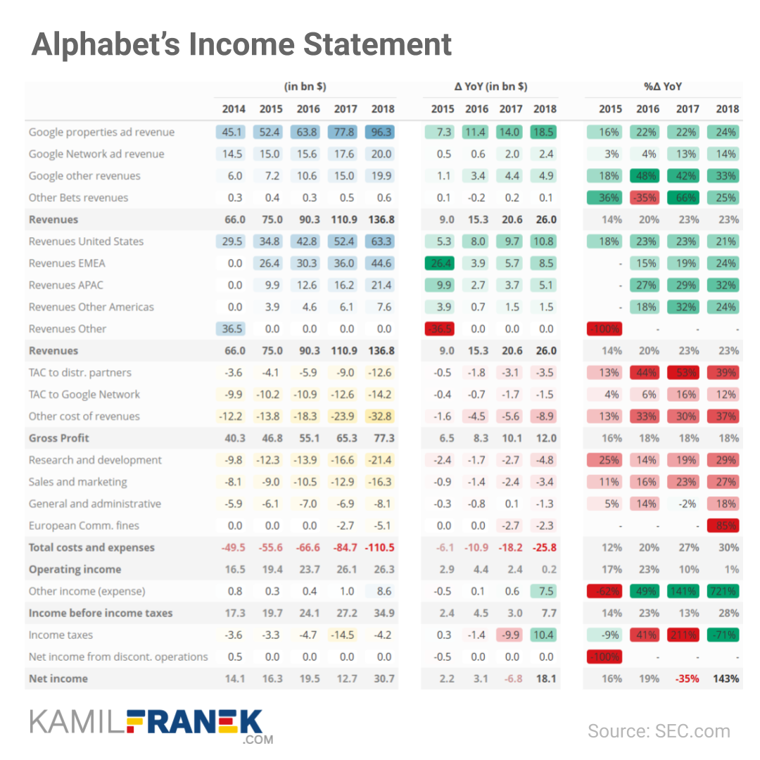 Example of a detailed income statement table for change analysis