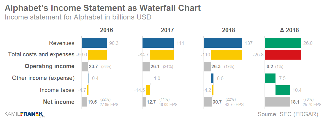 Example of summarized income statement waterfall chart