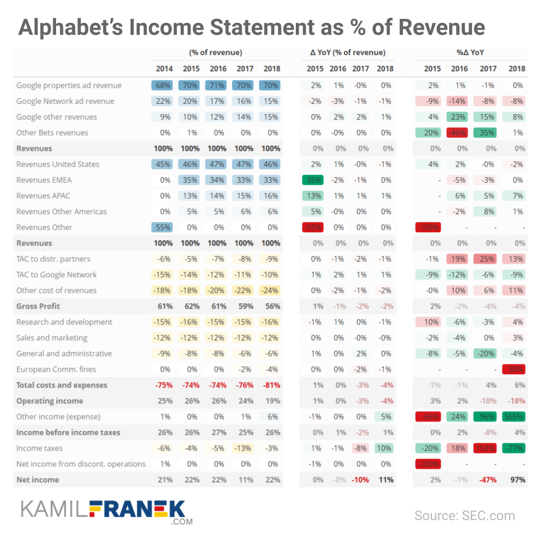 Example of a detailed income statement table as a percentage of revenue for change analysis