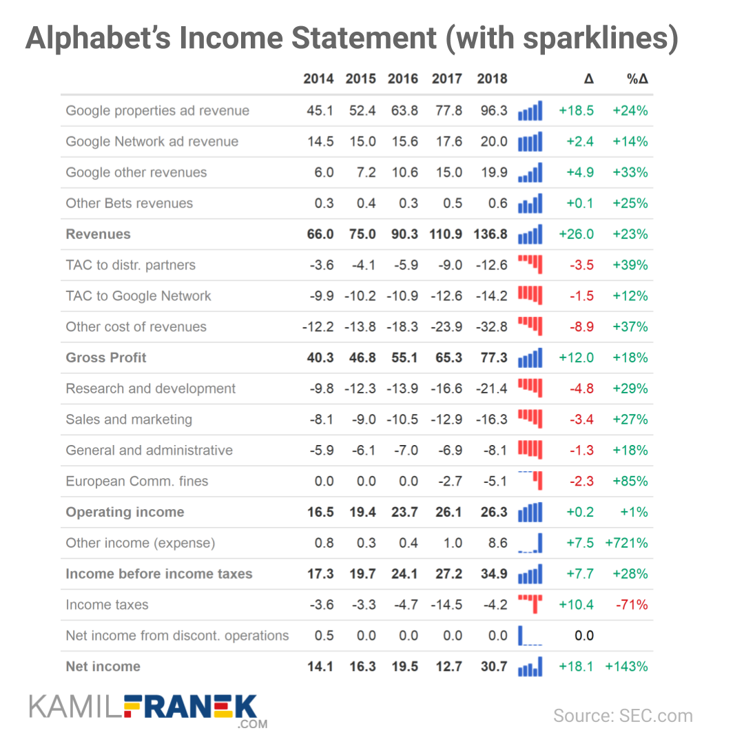 Example of income statement table with sparklines