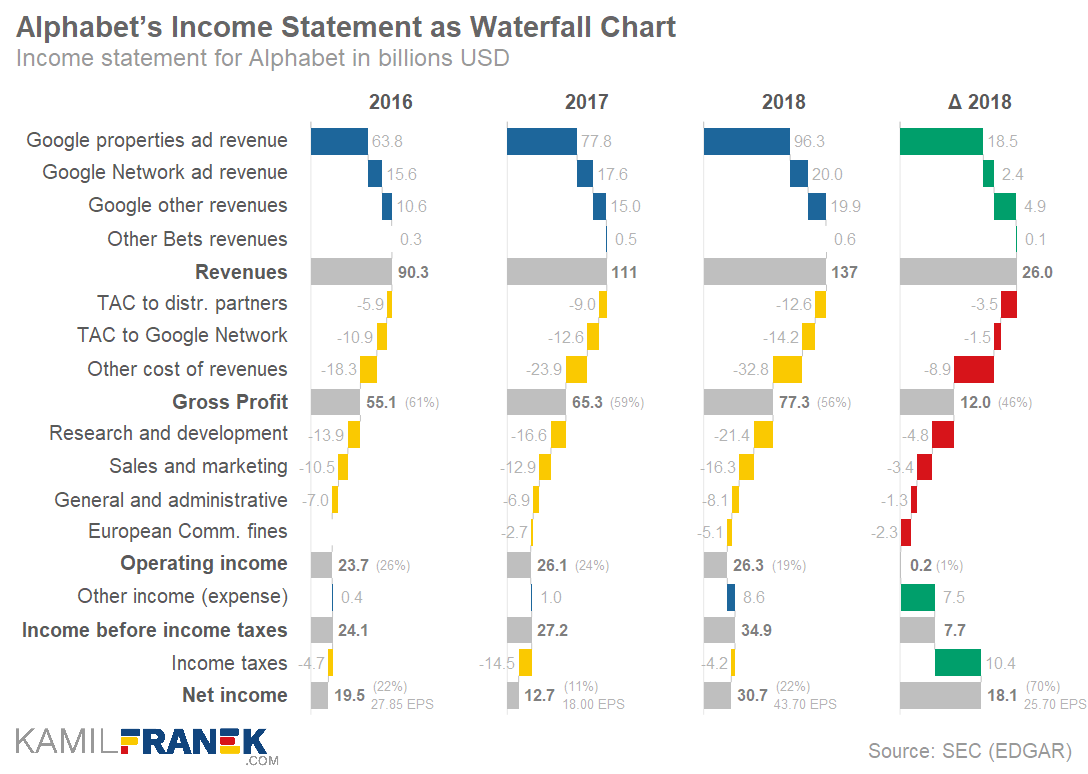 Example of detailed income statement waterfall chart