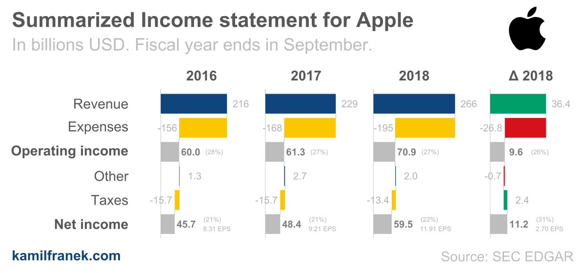 Summarized annual income statement (P&L) visualization for Apple. Based on its 2018 earnings report